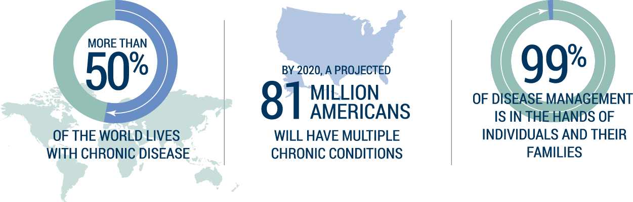 chronic conditions Millions of americans have chronic health conditions chances are that some of these people work for you help them take care of their health problems by giving them articles, fliers and posters with information and resources they can use.